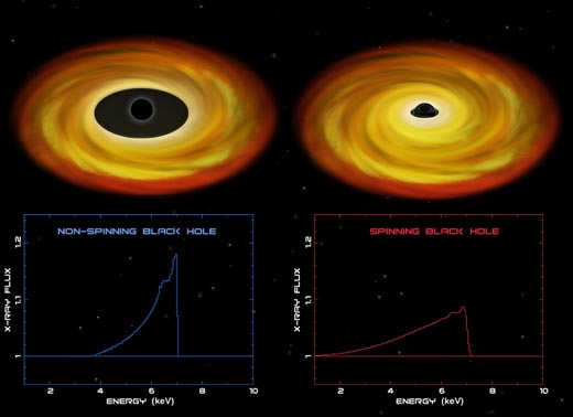 Spinning and Non-Spinning Black Holes
