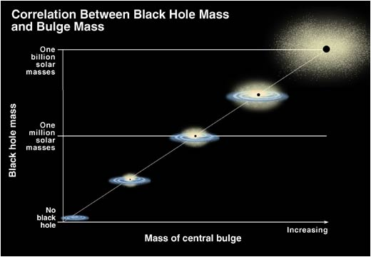 black hole mass correlation