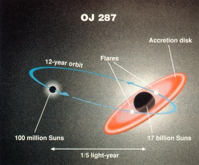 A diagram of the binary black hole that powers OJ 287. [VISPA]